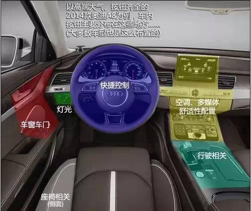 7步搞懂汽车各种按钮