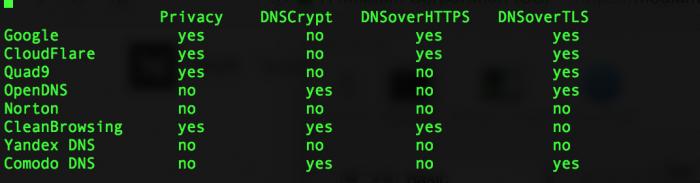 对比公共 DNS 服务的性能