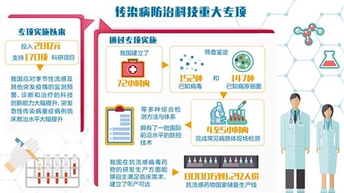 全球流感防控见证中国力量