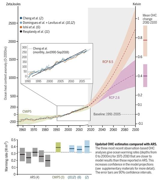 海洋变暖持续加速?过去是,未来更是